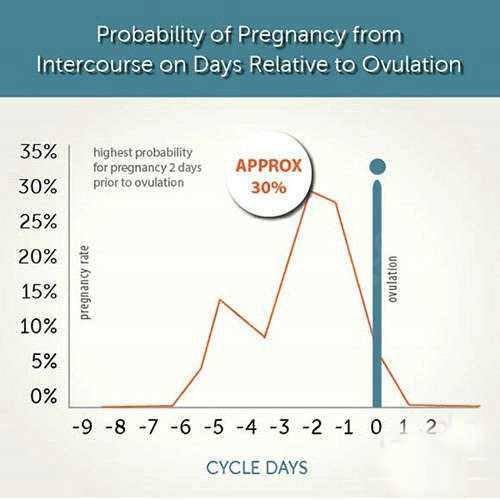 آزمایش خون بارداری?