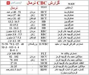 آزمایش خون CBC نرمال
