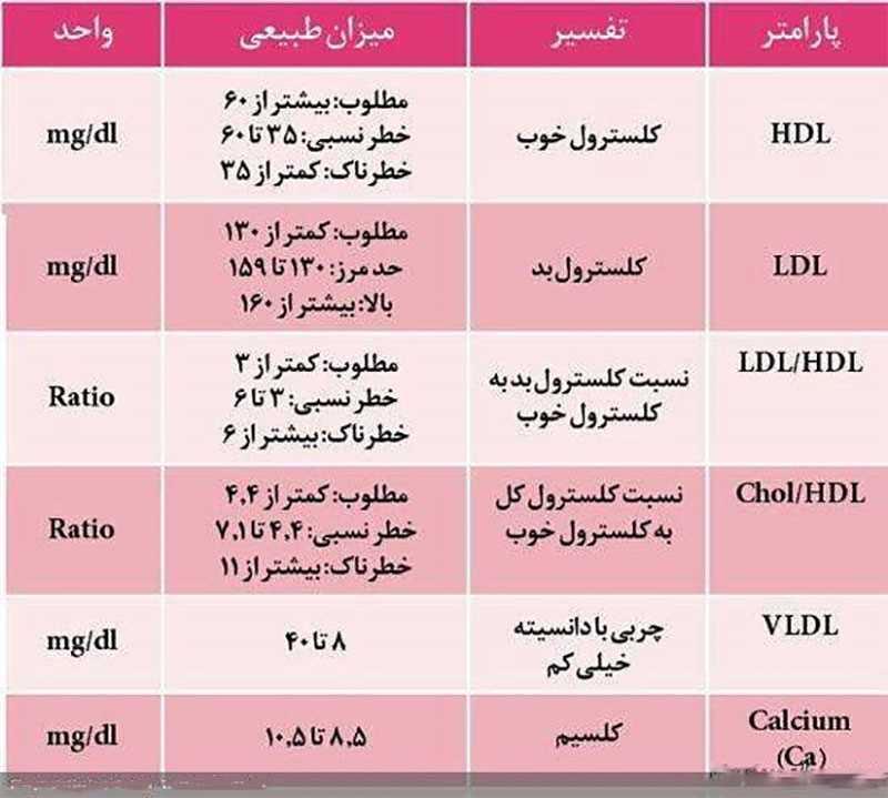 نتیجه آزمایش خون